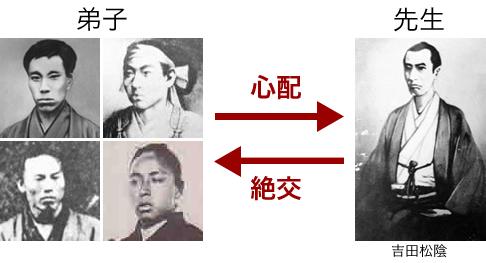 吉田松陰と弟子の関係
